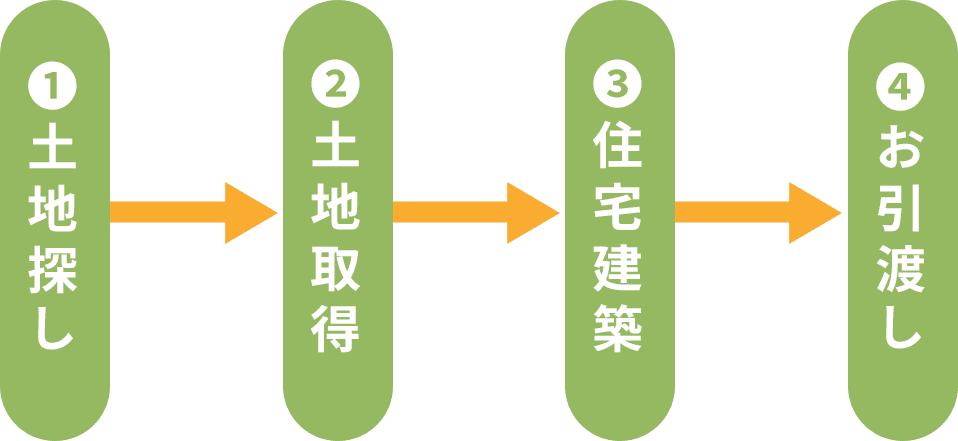 ①土地探し→②土地取得→③住宅建築→④お引き渡し